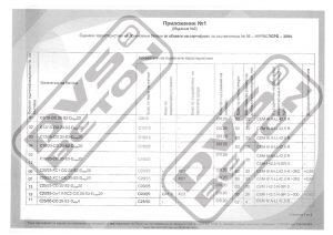 Приложение 1 към сертификат за съответствие - характеристики на бетона